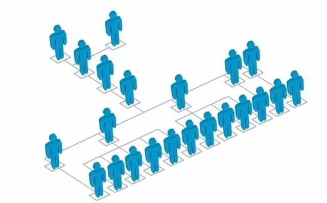 平台化组织的五层次竞争