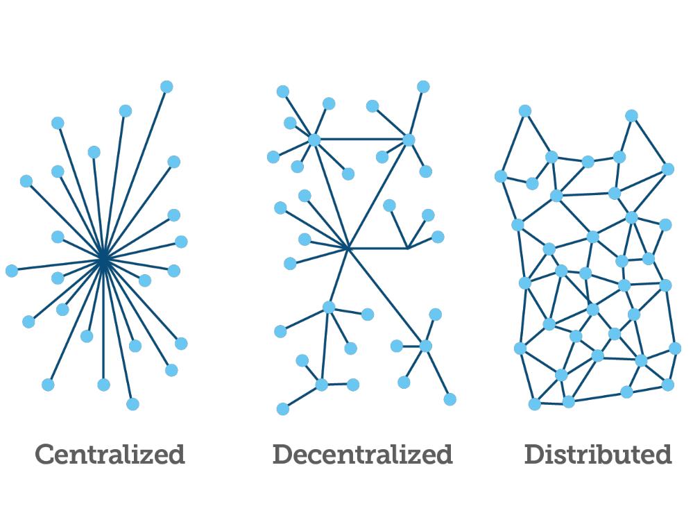 区块链未来十年是从1到N的发展