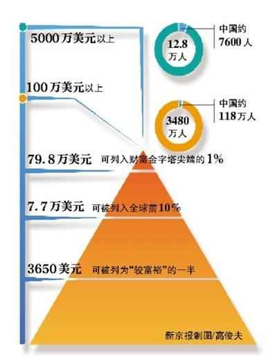 而如果想成为财富金字塔尖端的1%