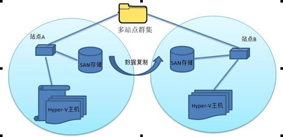 Hyper-V:稳定成就梦想 - 李峥 - 李峥的博客