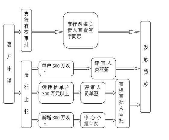 中小企业业务流程图