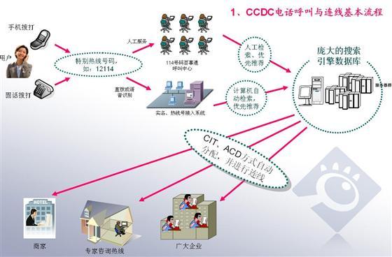 组建网络的基本步骤