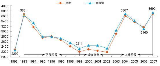 (现货历史价格曲线)图片