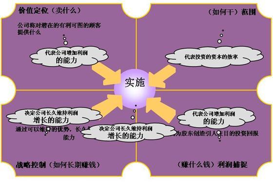 图一 :价值网商业模式分析框架-用商业模式构建从战略到行动的内在