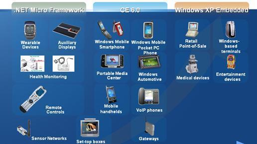 微软在嵌入式领域全面布局 - 李峥 - 李峥的博客
