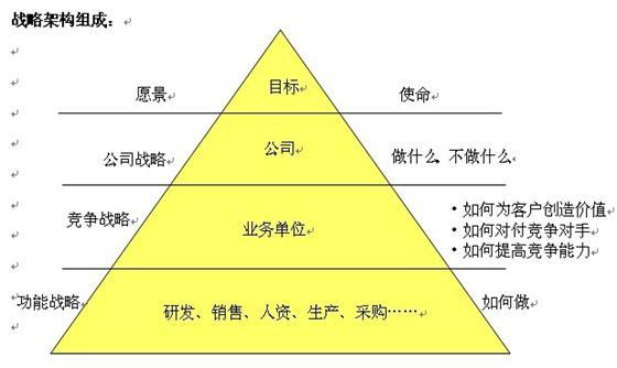 如何制定公司战略规划与年度目标规划