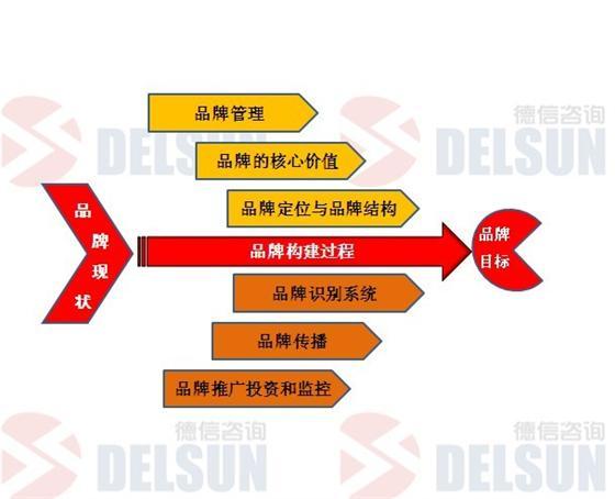 耐克公司组织结构图