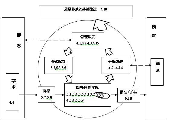 华为管理模式结构图