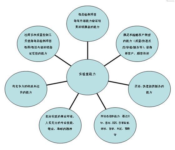 实验室质量管理体系包含四大过程