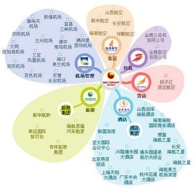 海航集团结构图