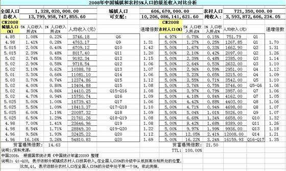 中国人口老龄化_2010年中国农村人口