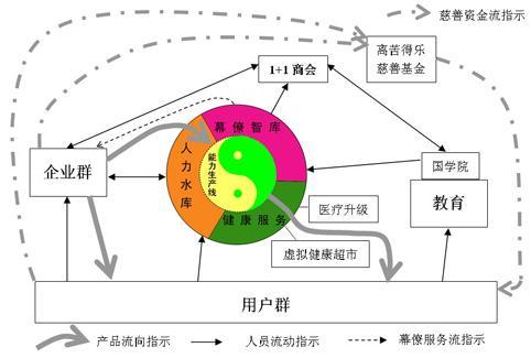 人力银行全景运行图