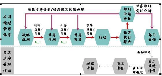 公司与员工绩效管理体系图