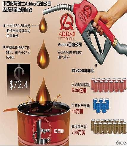 石油央企海外并购