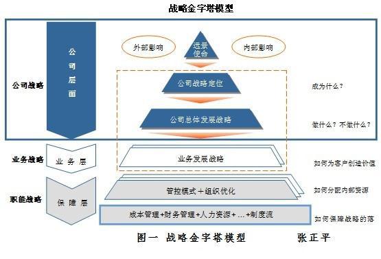 职业决策金字塔图片