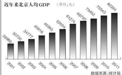 北京人均gdp