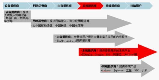 mid(移动互联网)产业链结构