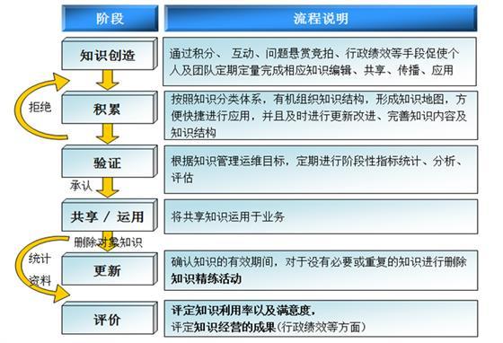 知识管理阶段流程
