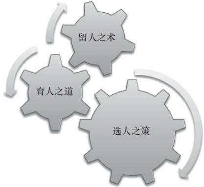 该模型包括五个步骤:意识(awareness)→价值的