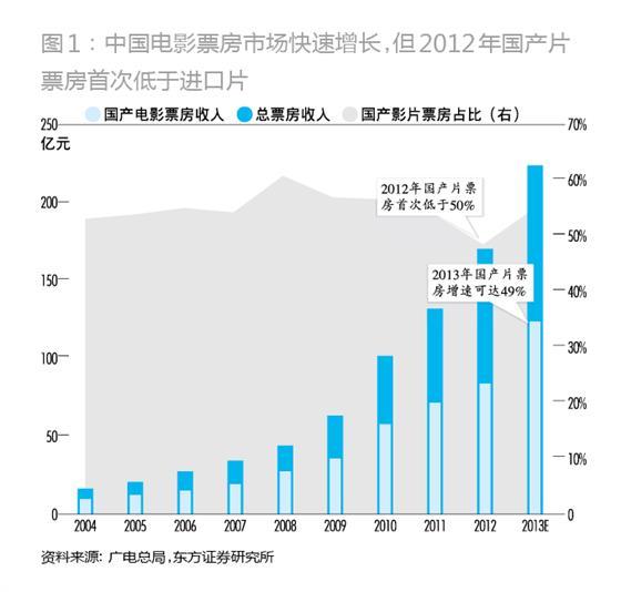 国产电影逆袭 解构中国电影产业链