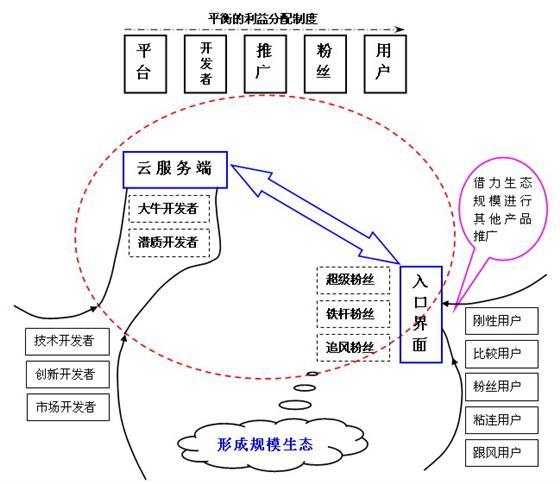 O2O通路干线互联网后台软件构架图