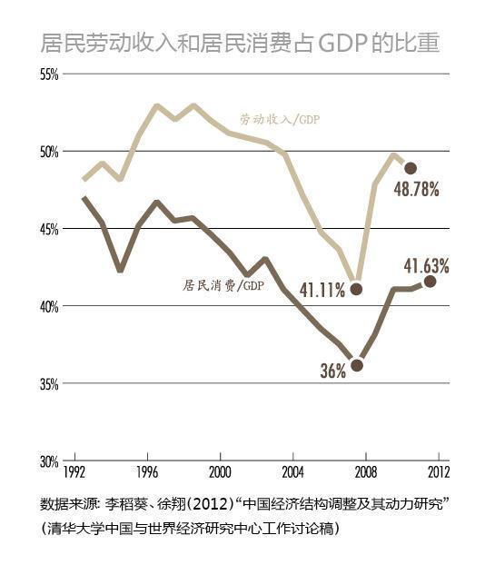 中国经济正在发生静悄悄的革命