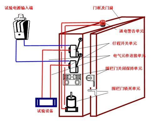 试验室围栏门闭锁装置的研制 - 环球市场信息导报