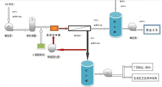 一、工艺流程图      二、工艺介绍:   1、增压泵:提升浓水压力,满足NSRO进水的要求,同时含有浓水能量回收装置,减少浓水动能的浪费,浓水压力完全作用到NSRO系统,电耗节省30%。   2、保安滤器:主要为了保证NSRO系统免于悬浮物等造成的污染堵塞。   3、H型阻垢剂:专门针对RO浓水回用项目上研发的新型阻垢剂,可以有效的抑制结构的现象,确保系统长期稳定运行。   4、高回收率节能模块+阻垢扬力泵+NSRO:作用主要是利用曲线微导力膜分离技术(RypermTM),采用自主研发的曲线微导力