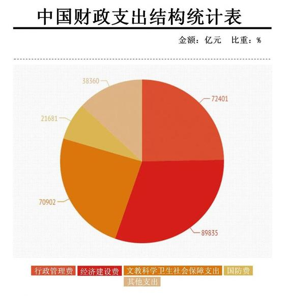 表一:中国财政支出结构统计表