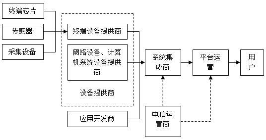 物联网产业链结构图_中信建投经济咨询