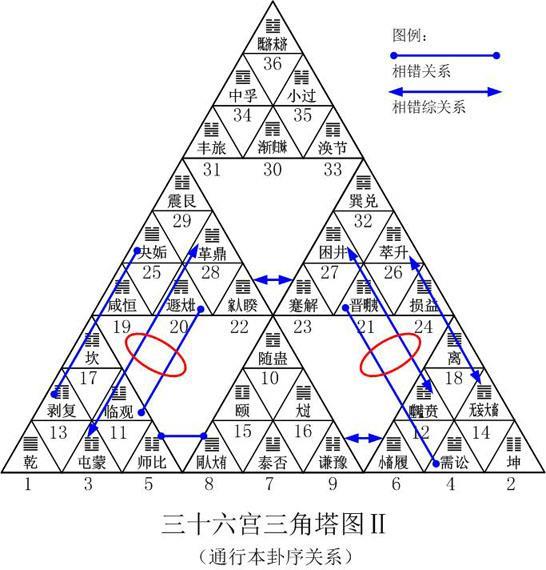 六十四卦在三角塔图中前后衔接的