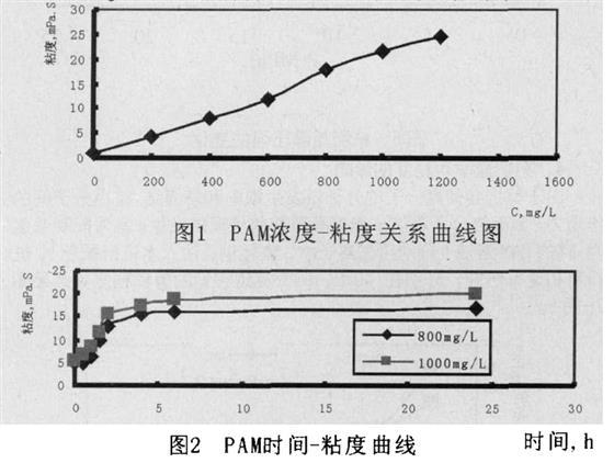 采油原理结构图
