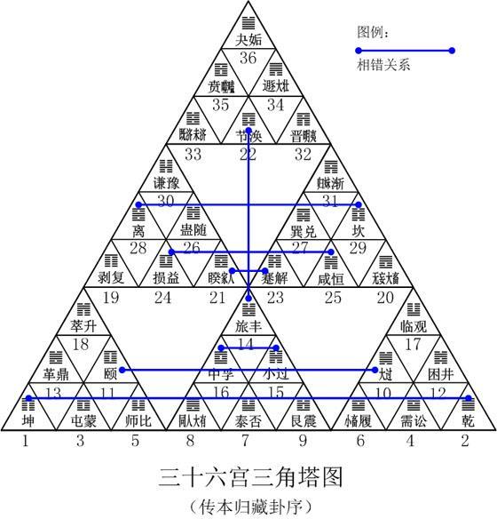 序放到三十六宫三角塔图中