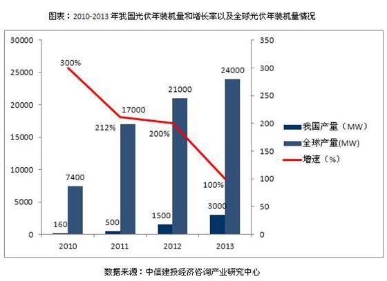 发展光伏产业对调整能源结构