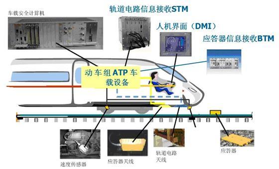 atp车载设备系统结构示意图