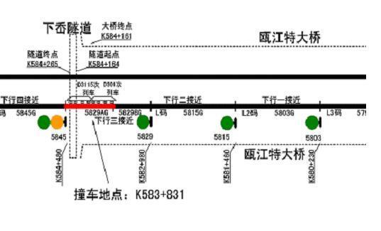 轨道电路红光带区段示意图