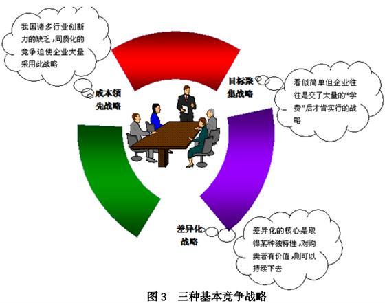 营销管理中目标制定之后的五大步骤具体如图2所示