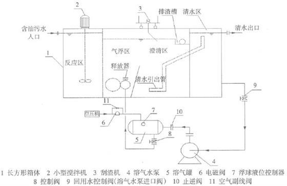 工作过程:集水池的含油污水 通过泵送入气浮装置,先进入混合反应区,在此区按先后顺序分开投加絮凝剂聚合氯化铝、聚丙烯酰胺,然后进入气浮区。压力溶气罐实施液位联锁控制,在设定的高液位下,空压机开启,溶气泵输送高压水气,通过释放器,使溶入水中的气体以微气泡的形式释放出来,并迅速而均匀地与水中杂质相粘附。在设定的低液位下,空压机自动停止,溶气罐进水直到设定的高液位,如此周期性运行。气浮池上安装刮渣机,将微气泡粘附的颗粒从气浮池浮面刮至排泥管道。全部过程实现了自动控制。 2 设计进、出水水质及工艺流程 (1)设计