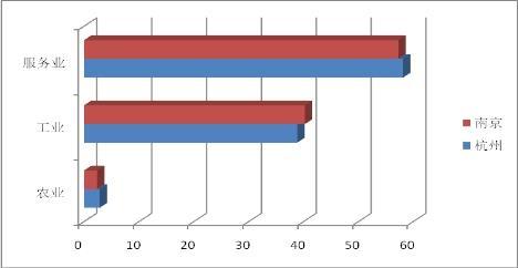 杭州产业结构图