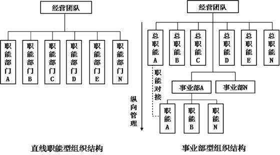 职能型组织结构示意图