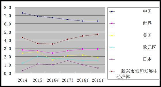 2019年中印经济对比_...但是质量会提高.-2019年中国经济增长内在质量提高