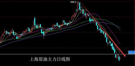 11.30美原油期货原油SC1812策略分析