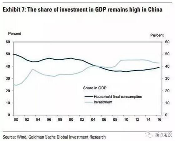 经济结构平衡的另一个维度是消费和投资的比例关系.