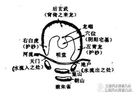 """浅析风水之""""左青龙右白虎,前朱雀后玄武"""""""