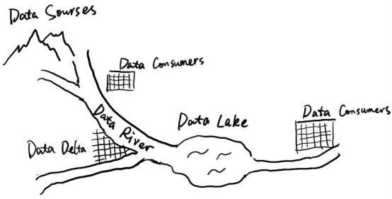 """避免""""数据湖""""成为""""数据沼泽"""",如何打造流动的""""数据河"""""""