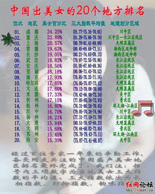 中国出美女的20个地方排名